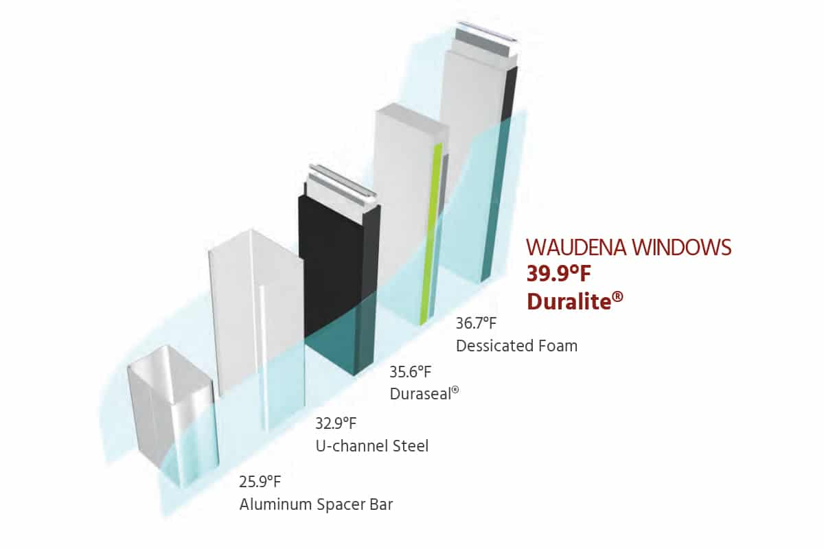Vinyl Windows for Energy Star Performance - Waudena Millwork